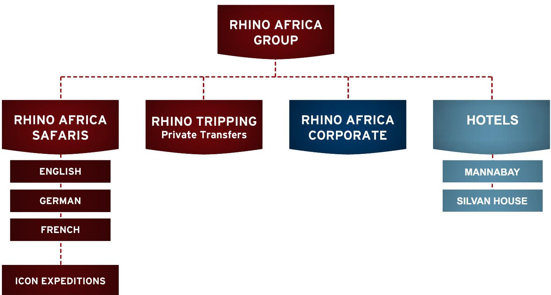 Rhino Africa Firmen